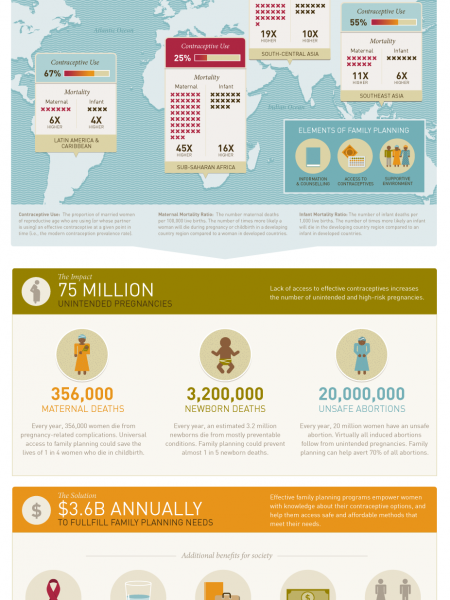 Family Planning Saves the Lives of Mothers & Infants Infographic