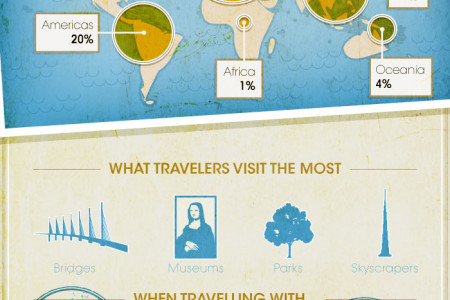 Family Travels Infographic