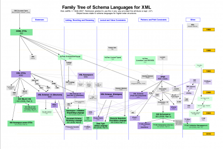 Family Tree of Schema Languages for XML Infographic