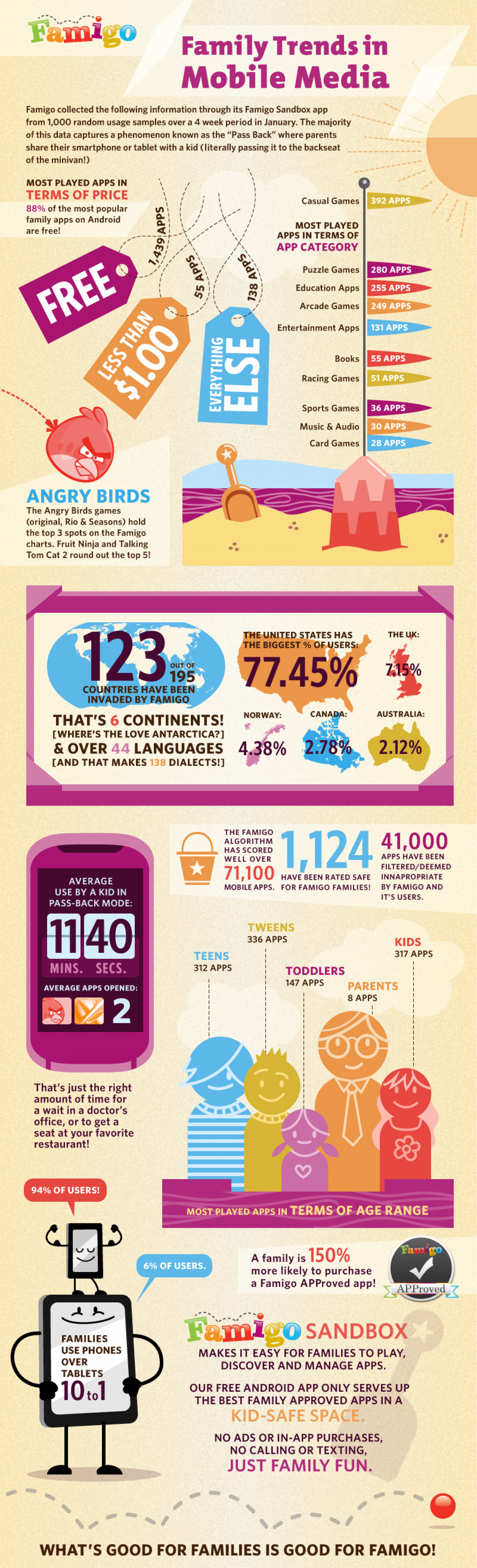 Family Trends in Mobile Media Infographic