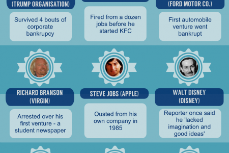 Famous entrepreneurs who failed at first... Infographic