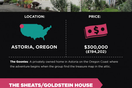 Famous Film Cribs Infographic