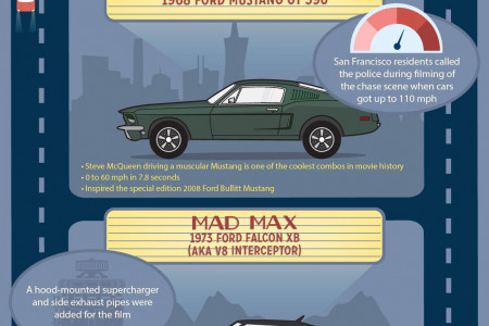 Famous Fords: Icons From The Silver Screen Infographic