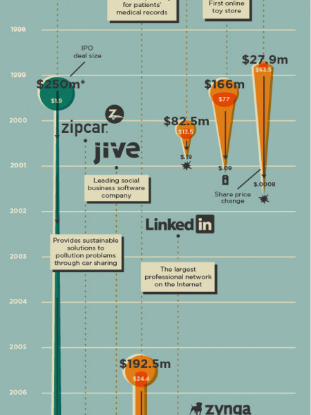 Famous IPO's Infographic
