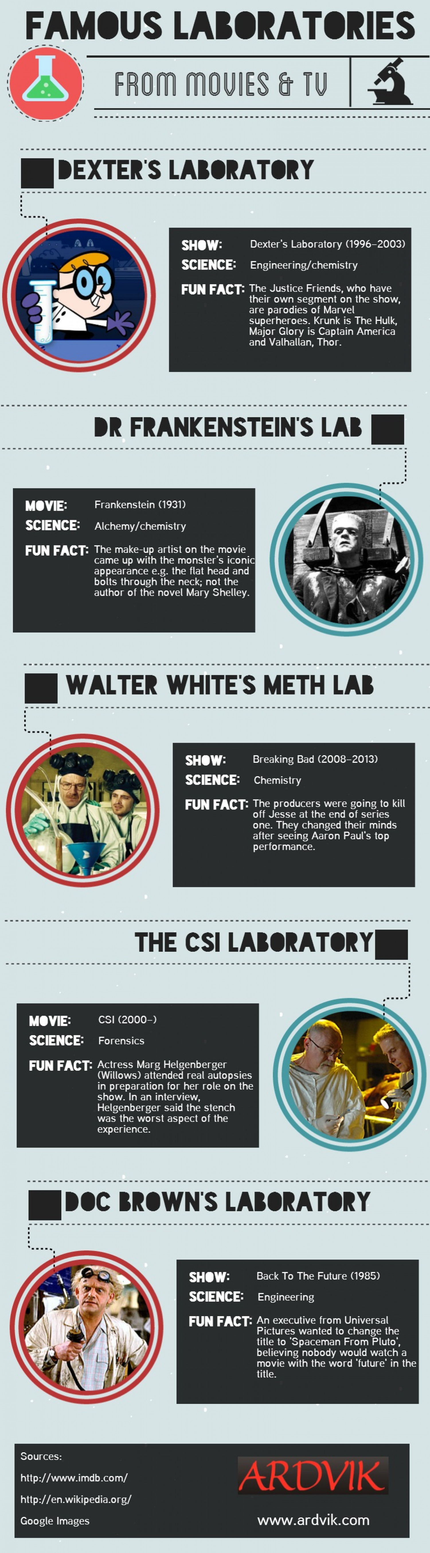 Famous Laboratories From Movies & Tv Infographic