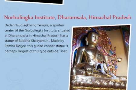 Famous Statues of Buddha in India  Infographic