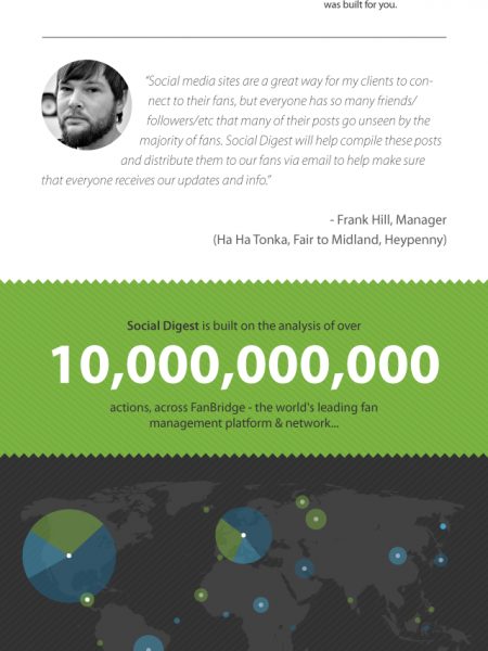 FanBridge Social Digest Infographic