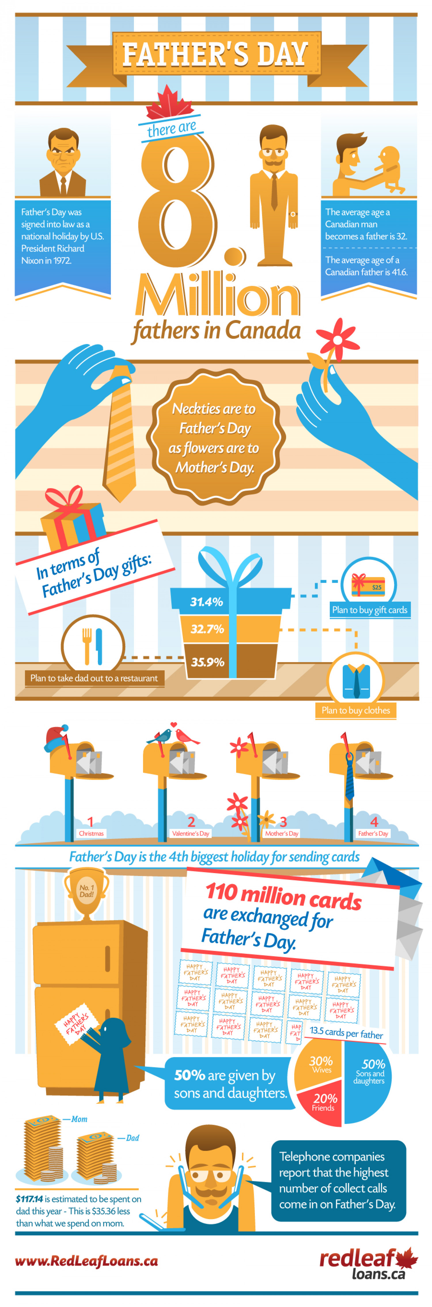 Fantastic Facts About Father's Day Infographic