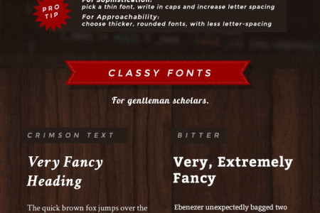 Fantastic Fonts and Where to Find them Infographic