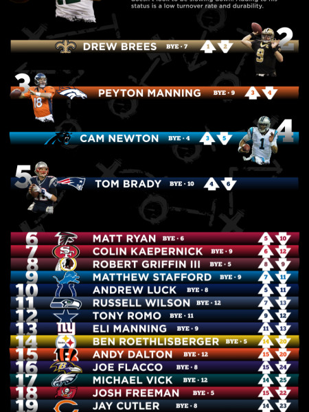 Fantasy Football Prolific Passers Infographic