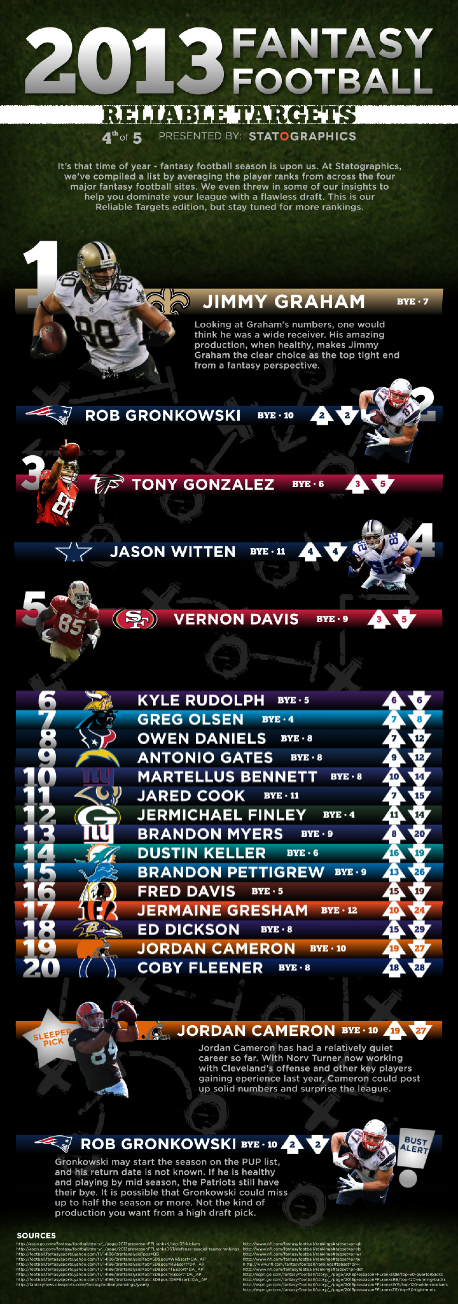 Fantasy Football Reliable Targets Infographic