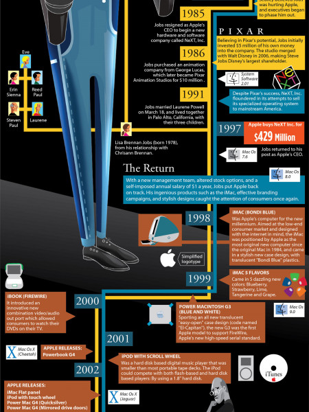 Farewell to a Genius  Infographic