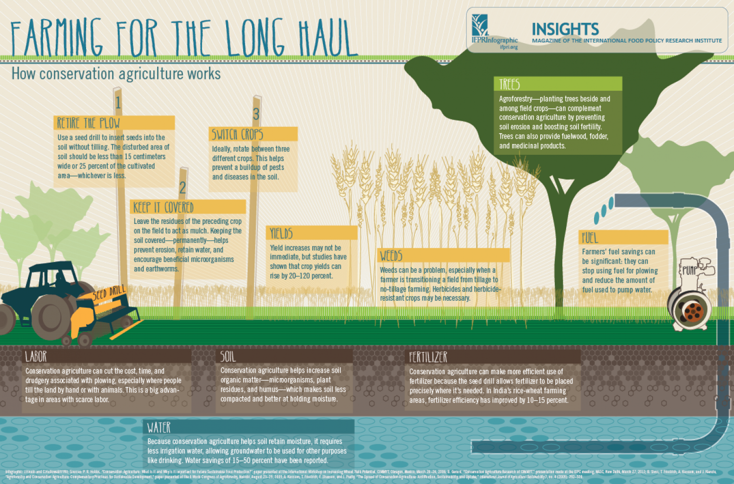 Farming for the Long Haul Infographic