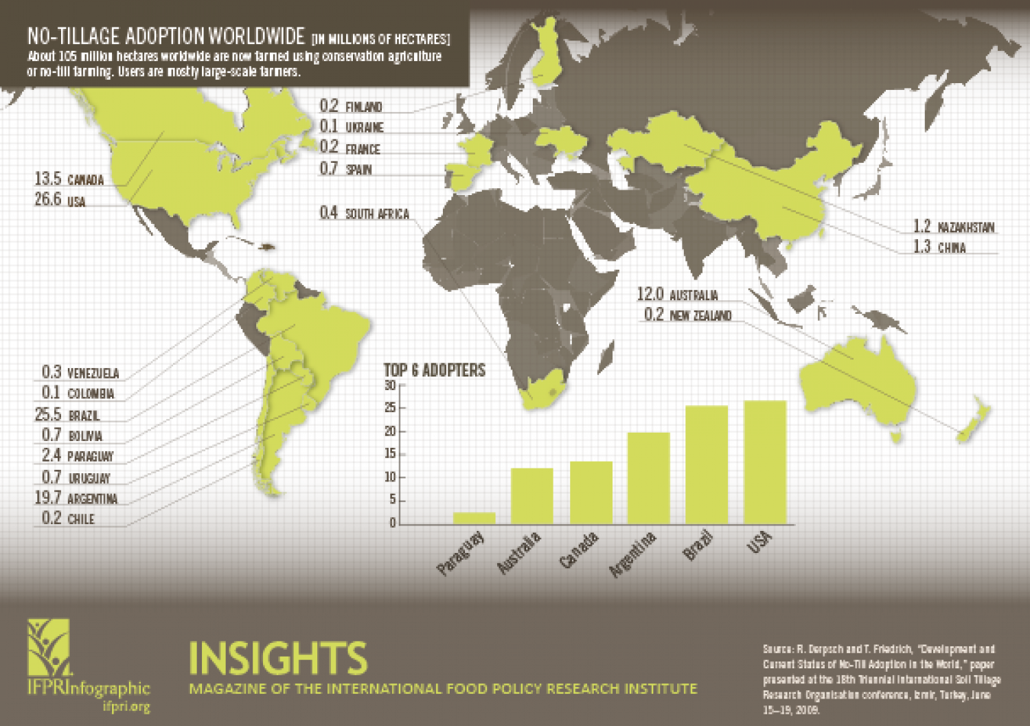 Farming Smarter: No-tillage Adoption Worldwide Infographic
