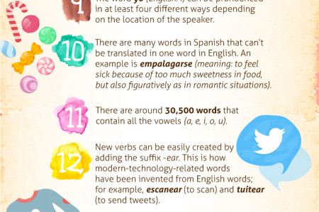 Fascinating Facts about the Spanish Language Infographic