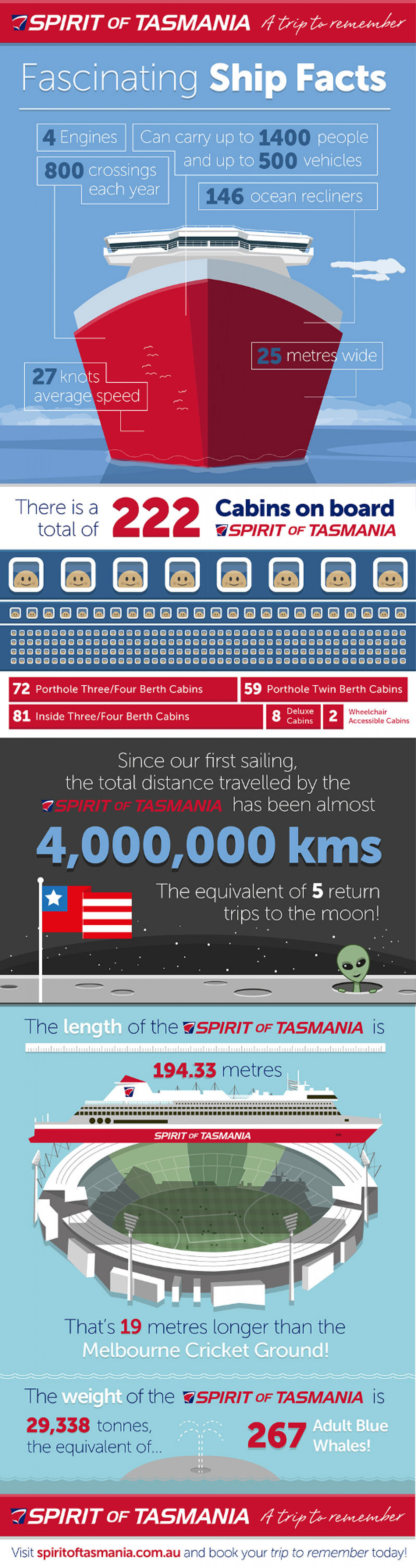 Fascinating Ship Facts Infographic