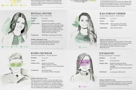 Fashion Class of 2015 Infographic