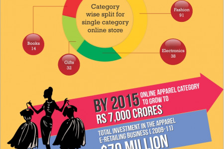 Fashion E-tail  Industry in India Infographic