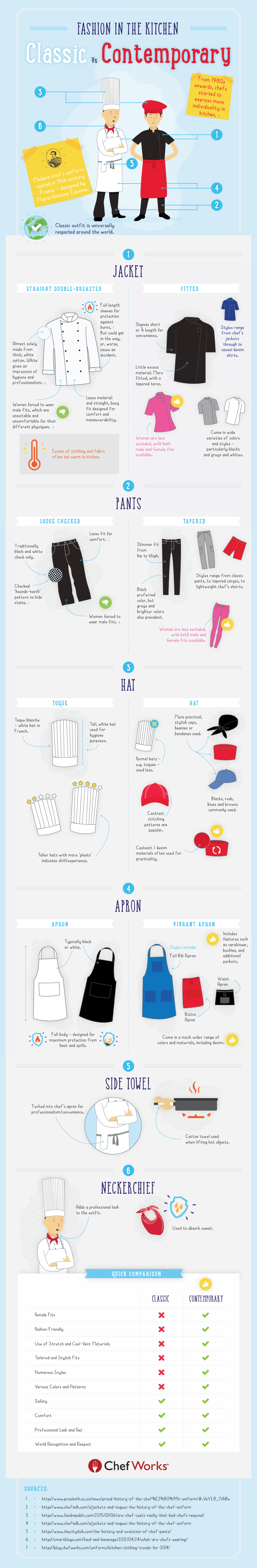 Fashion in the Kitchen : Classic Versus Contemporary. Infographic