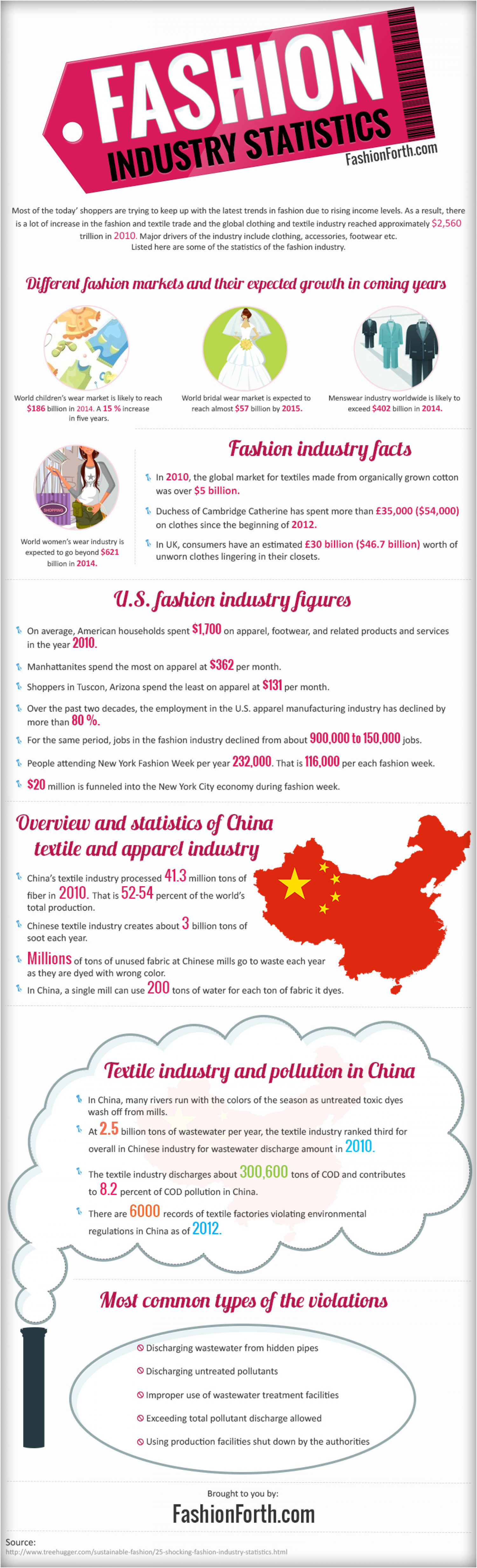 Fashion Industry Statistics Infographic