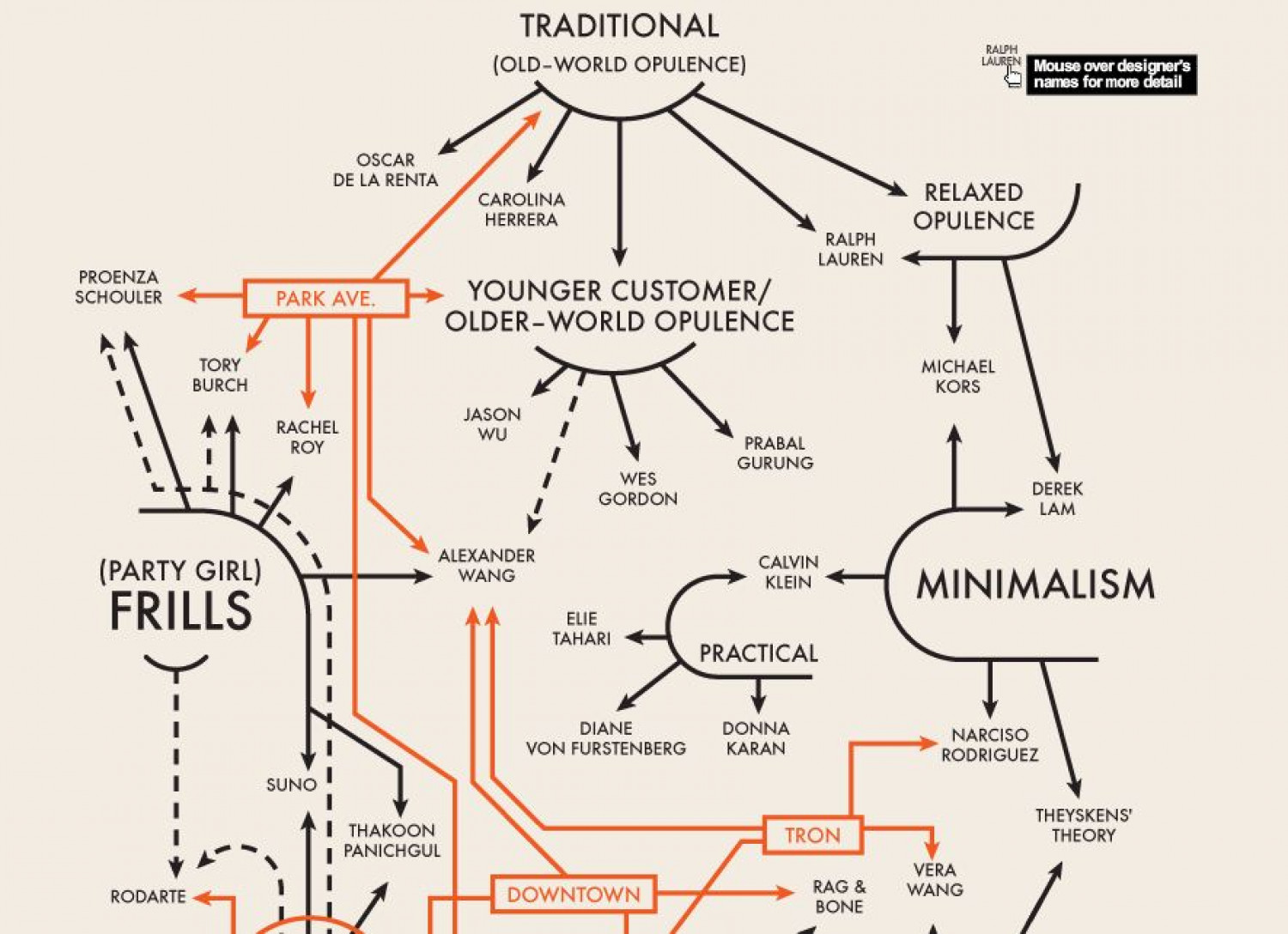 Fashion Influence Infographic