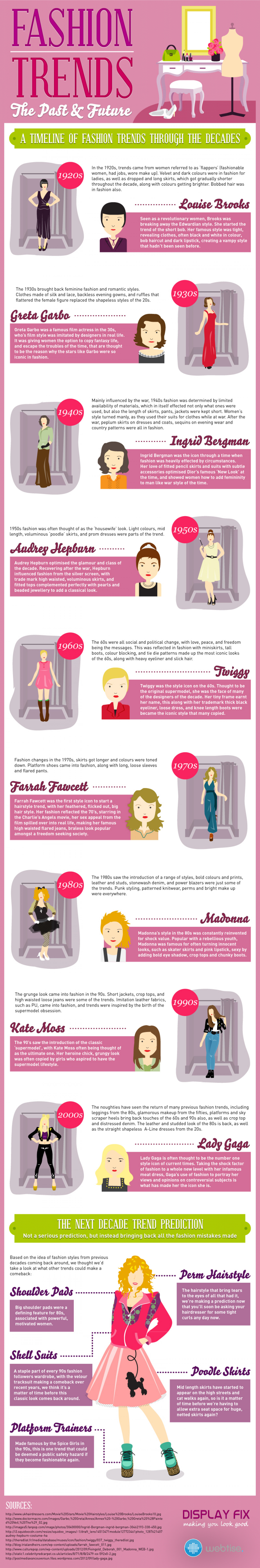 Fashion Trends – The Past & Future Infographic