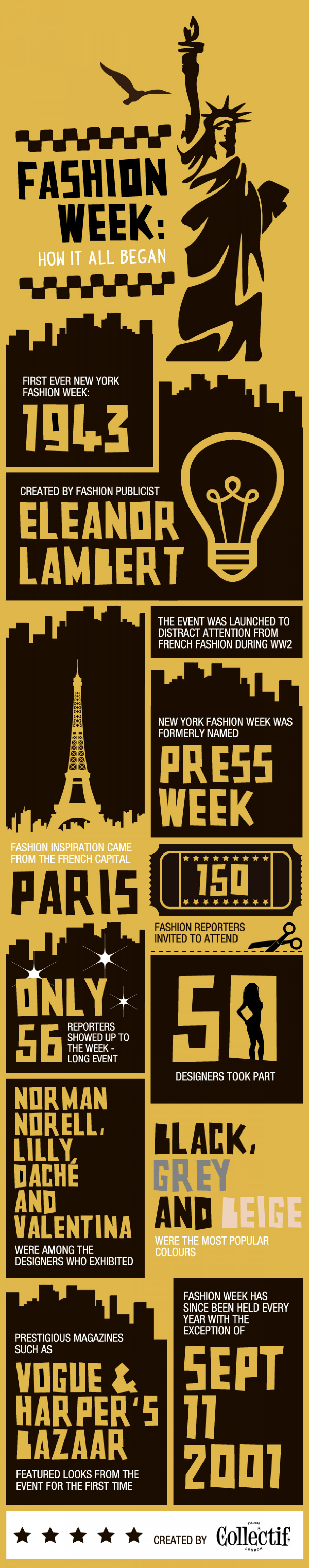 Fashion Week: How It All Began Infographic