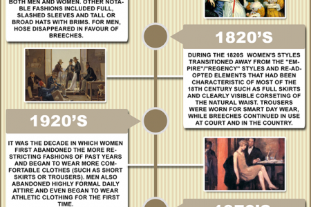 Fashion World History Infographic
