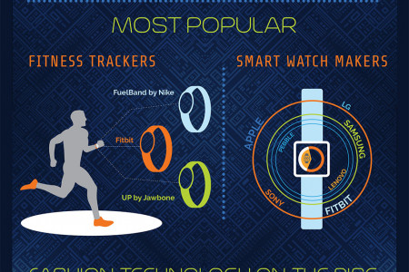 Fashionable Data: Trends and History of Wearable Technology Infographic