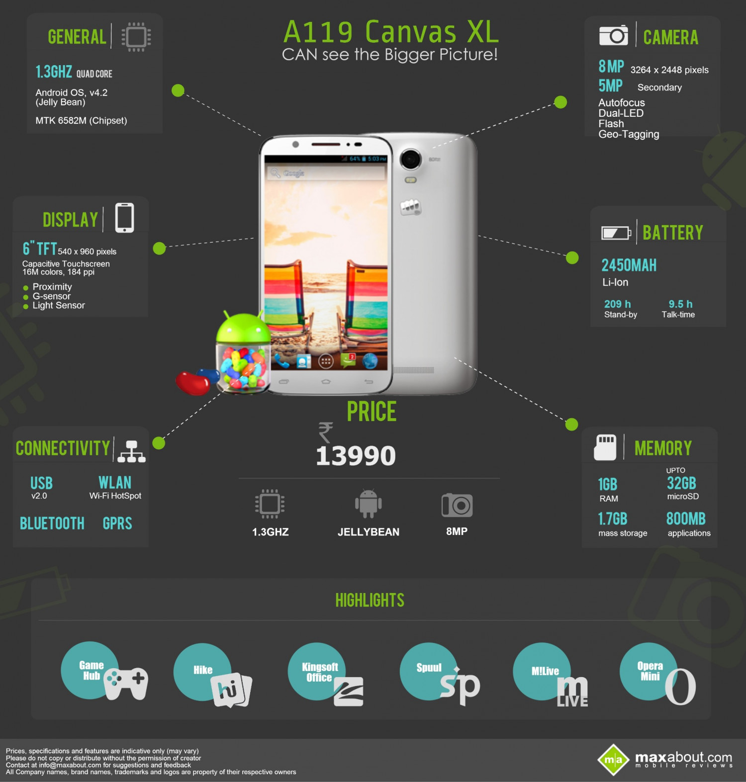 Fast Facts: Micromax Canvas XL A119 Infographic