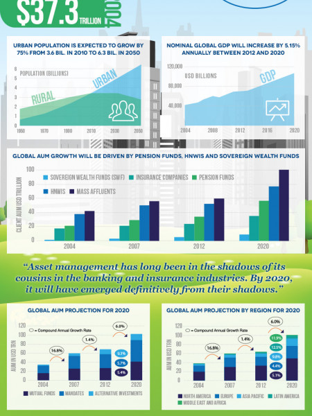 Asset Management in 2020 Infographic