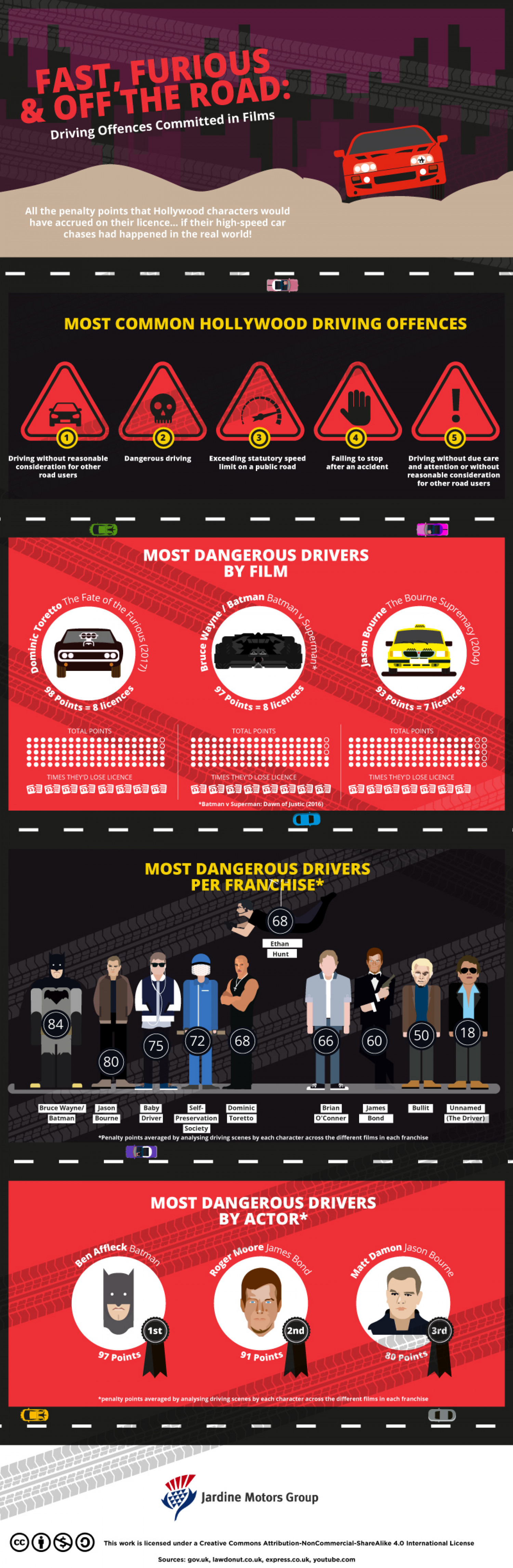 Fast, Furious & Off the Road Infographic