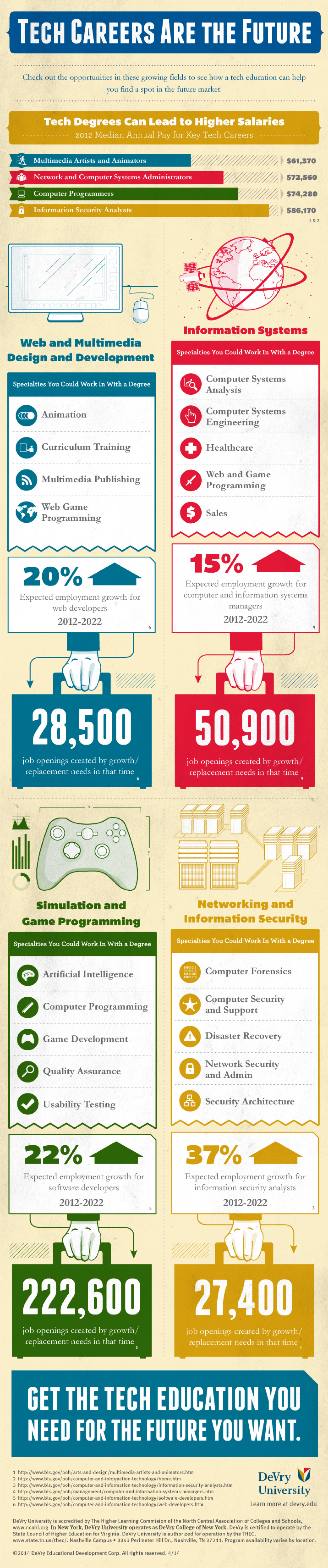 Tech Careers Are the Future  Infographic