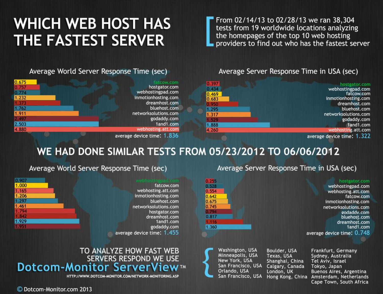 Fastest Web Host Inforgraphic Infographic