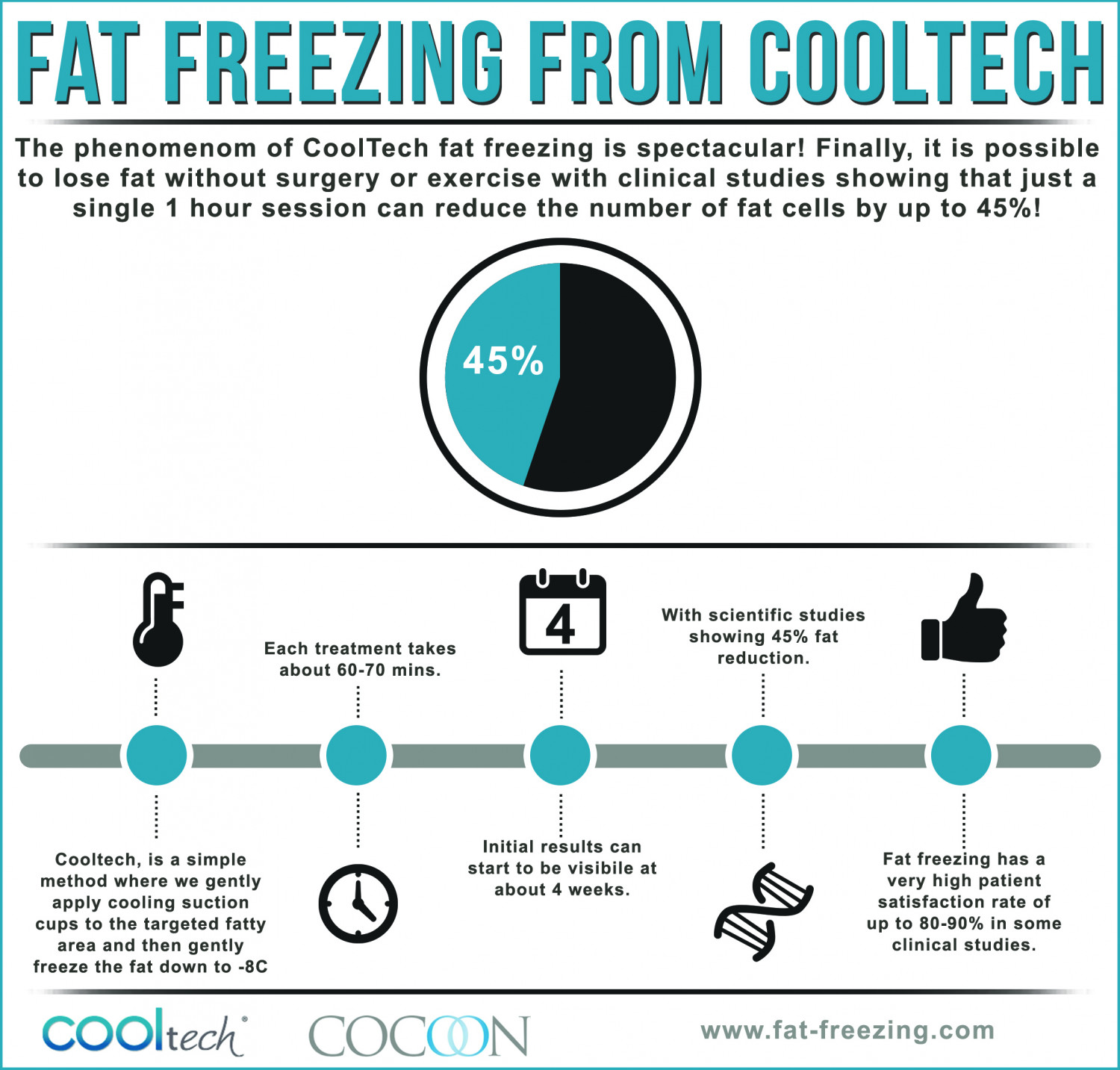 Fat Freezing from Cooltech Infographic