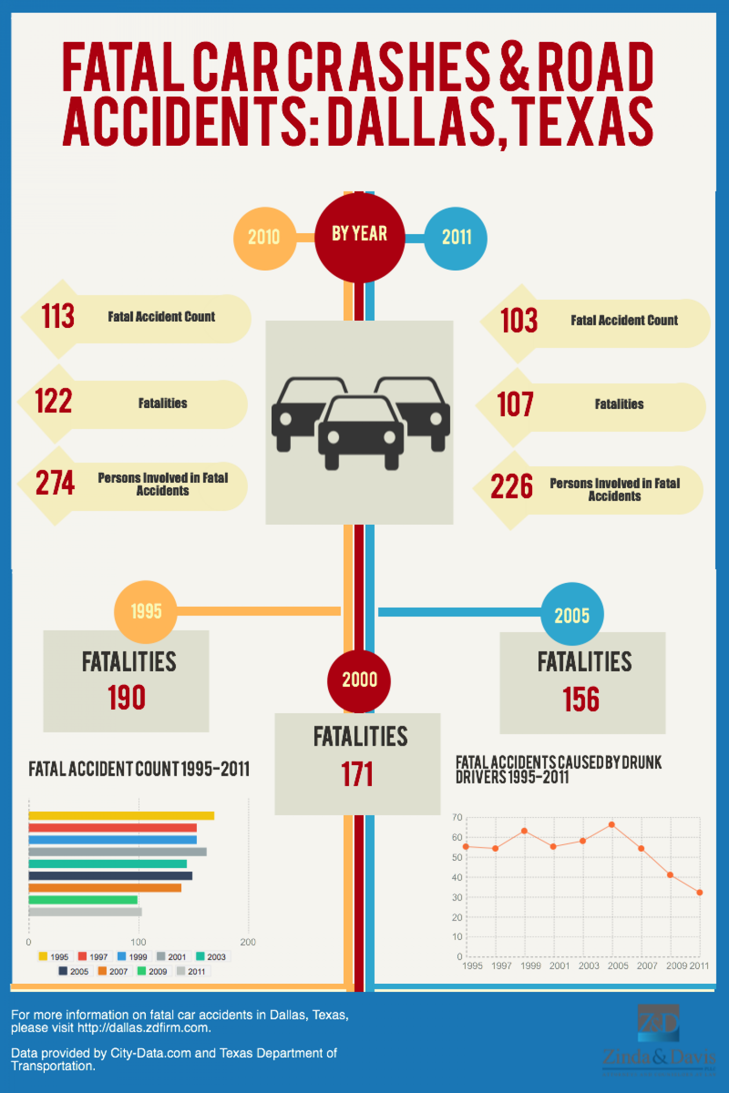 Fatal Car Crashes & Road Accidents: Dallas, Texas Infographic