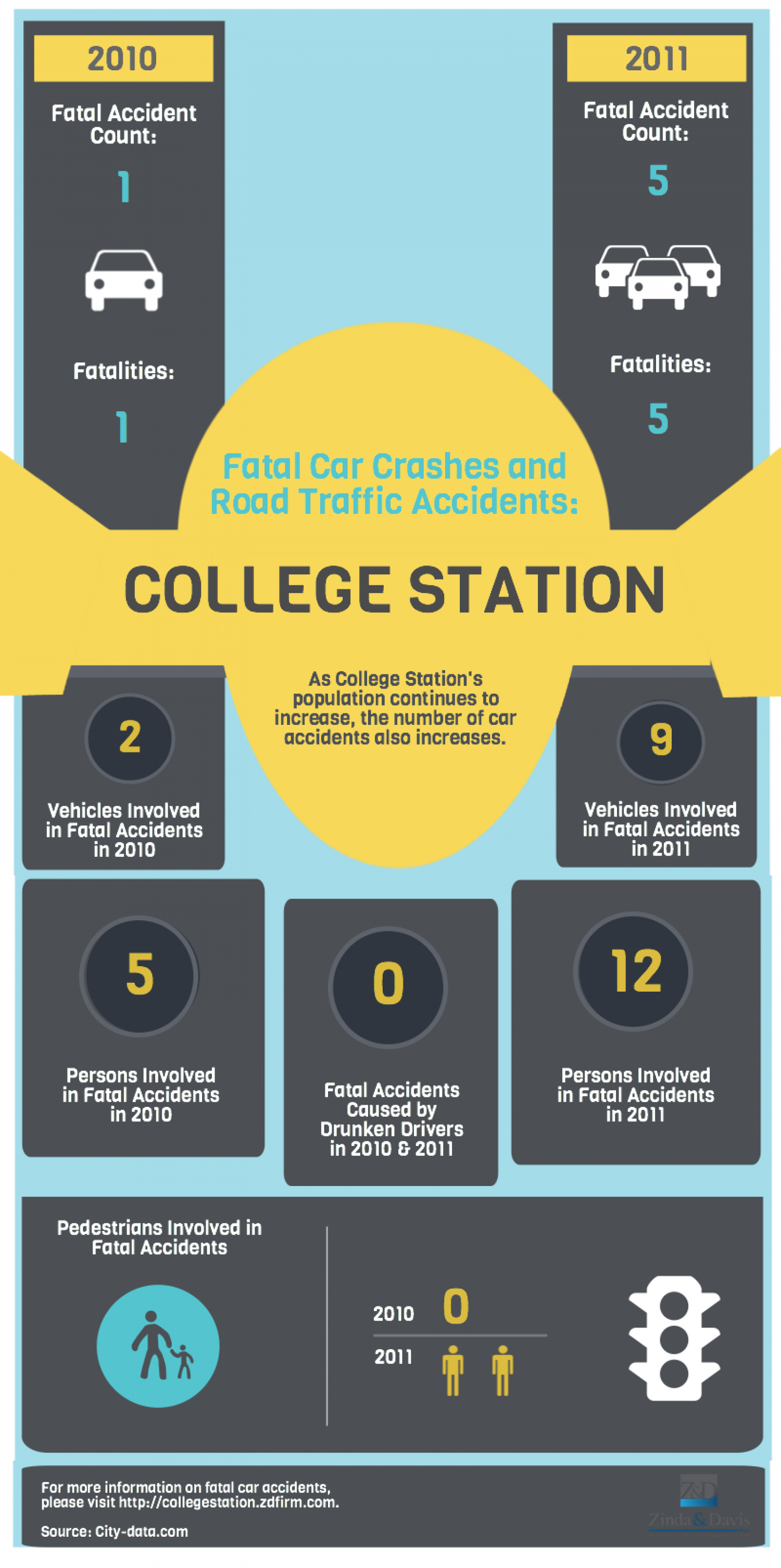 Fatal Car Crashes and Road Traffic Accidents: College Station Infographic