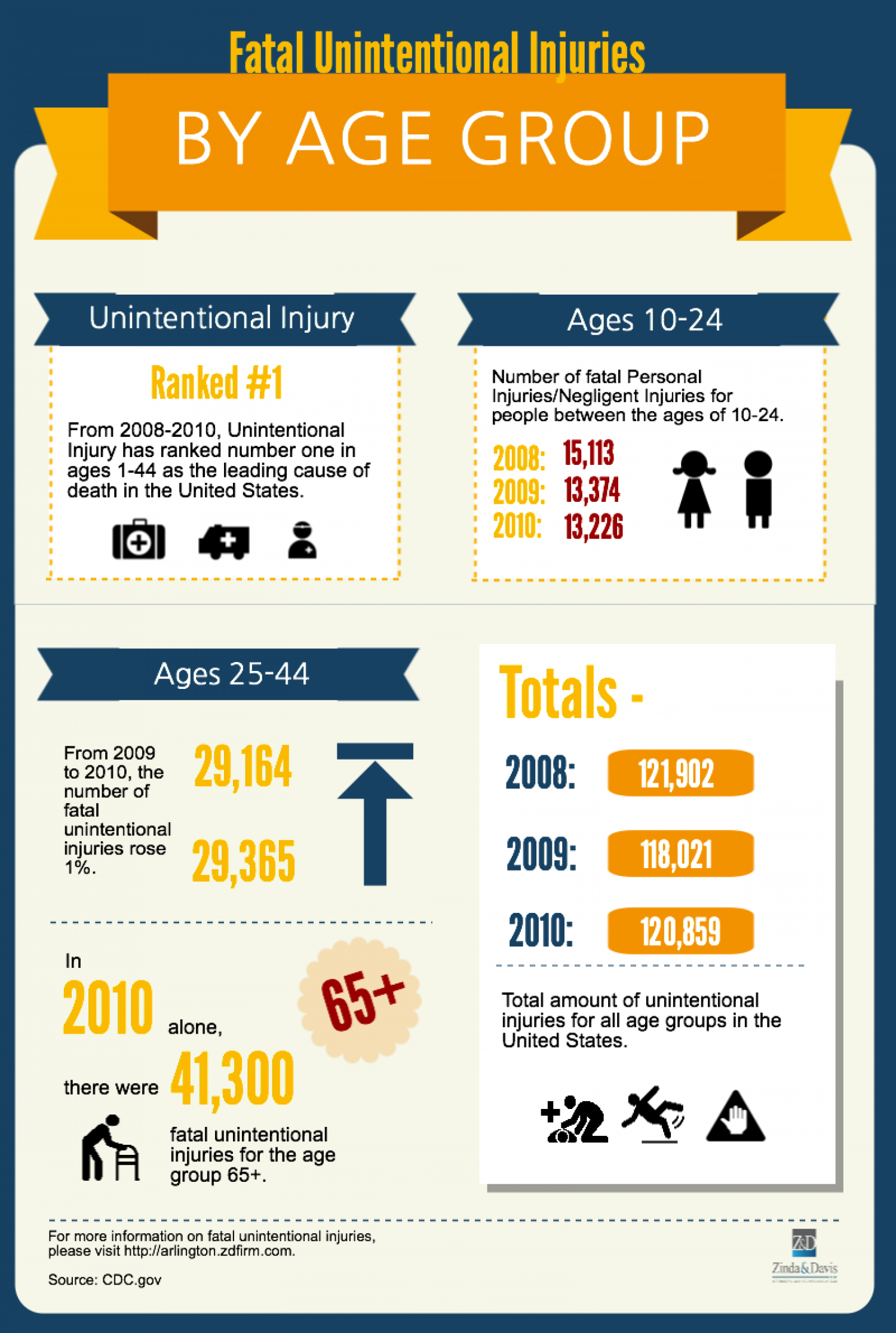 Fatal Unintentional Injuries by Age Group Infographic