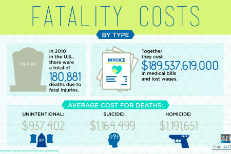 Fatality Costs By Type  Infographic
