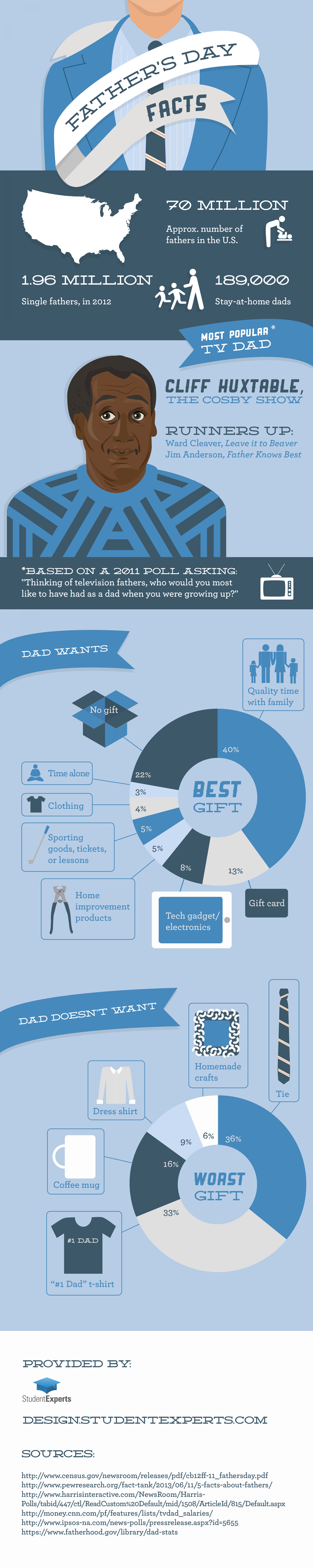Father's Day Facts Infographic