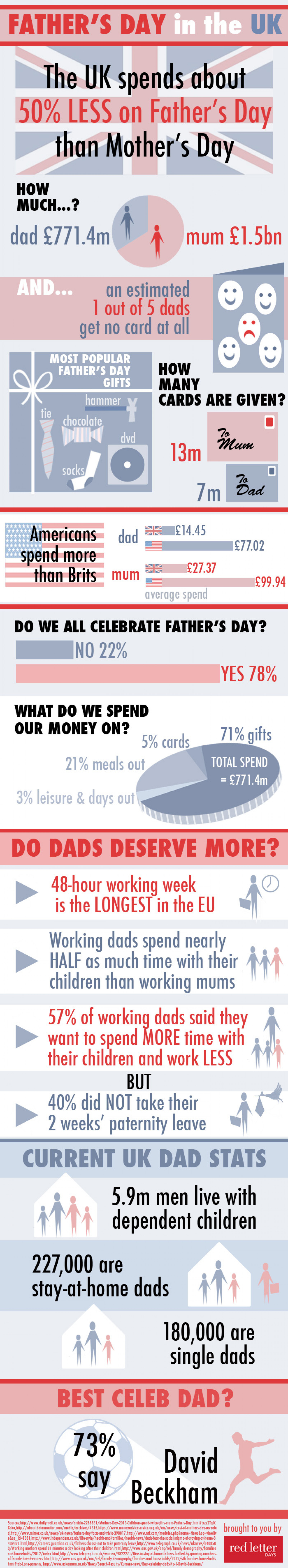 Father's Day in the UK Infographic