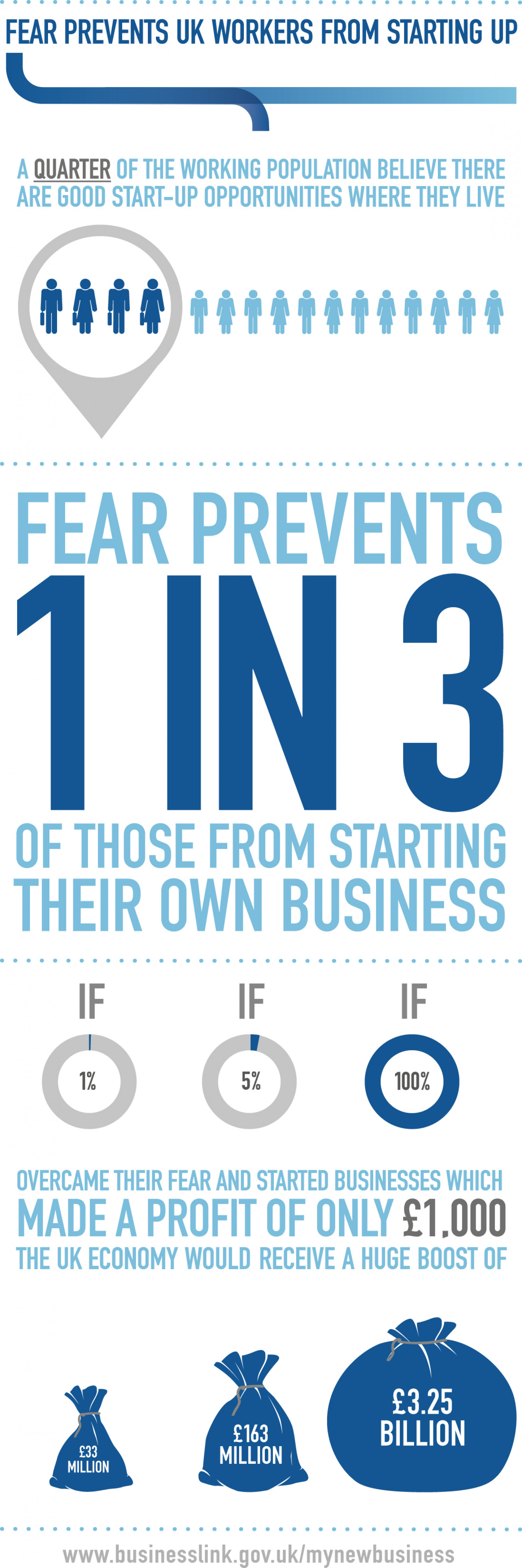Fear & Business Infographic