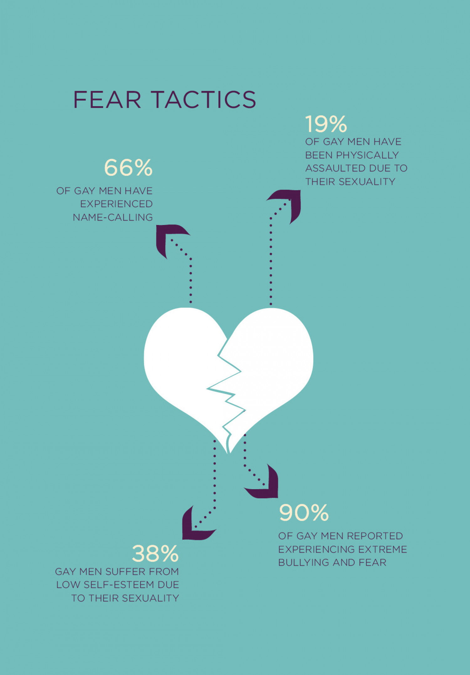 Fear Tactics Infographic