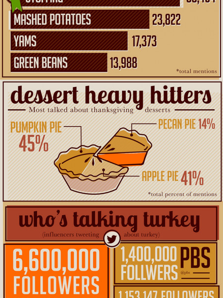 Feast on These Thanksgiving Social Media Facts Infographic