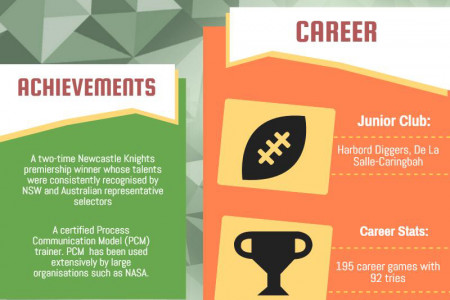 Feature Client- Adam MacDougall Infographic