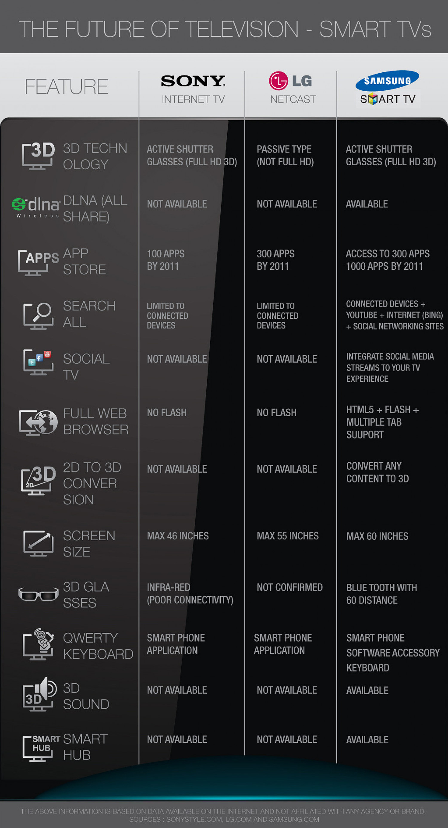 Features Comparison Of Samsung Smart TV, Sony Internet TV and LG Netcast Infographic