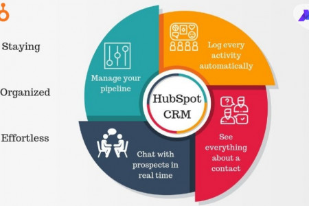 Features of HubSpot CRM Infographic
