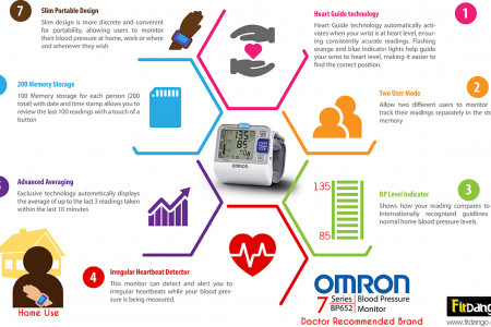 Features of Omron BP652 7 Series Blood Pressure Monitoring Machine Infographic