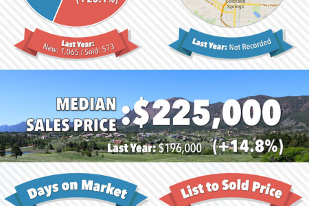 February 2015 Colorado Springs Real Estate | LOCAL Market Report  Infographic