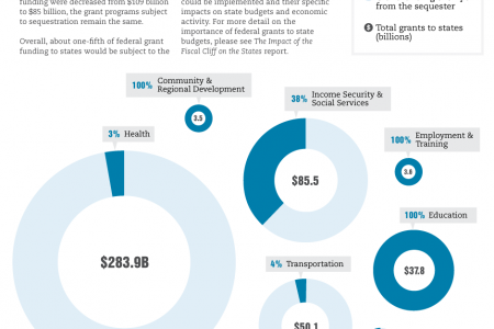 Federal Grants to States Subject to Sequester  Infographic
